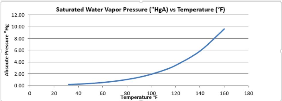liquid ring vacuum pump Vancouver wa